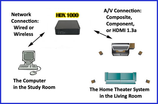 HDX 1000 SETUP DIAGRAM