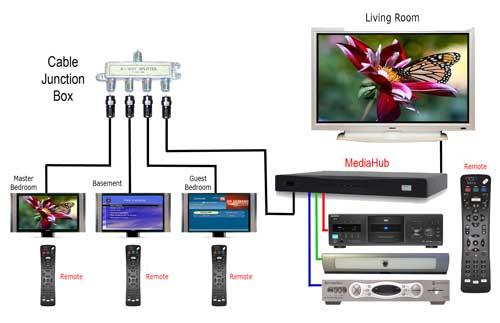 block diagram lcd tv  | 507 x 183