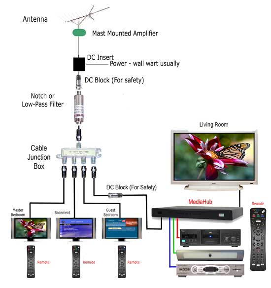 rv cable tv wiring rv tv hookup diagrams